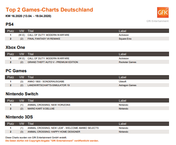 Die Top 2 der deutschen Games-Charts